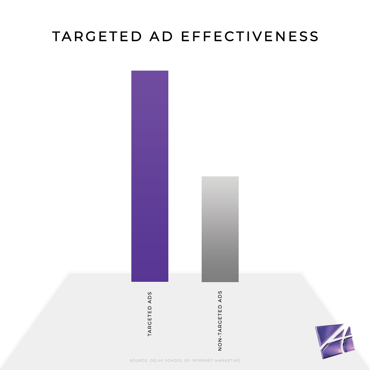 Effectiveness of Targeted Ads